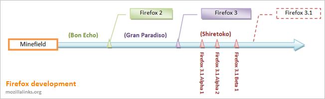Línea de desarrollo de Firefox