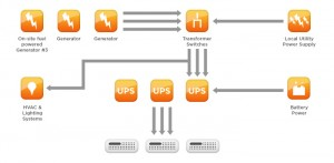 Diagrama del sistema en Hostgator