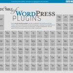 Tabla periódica de plugins de WordPress
