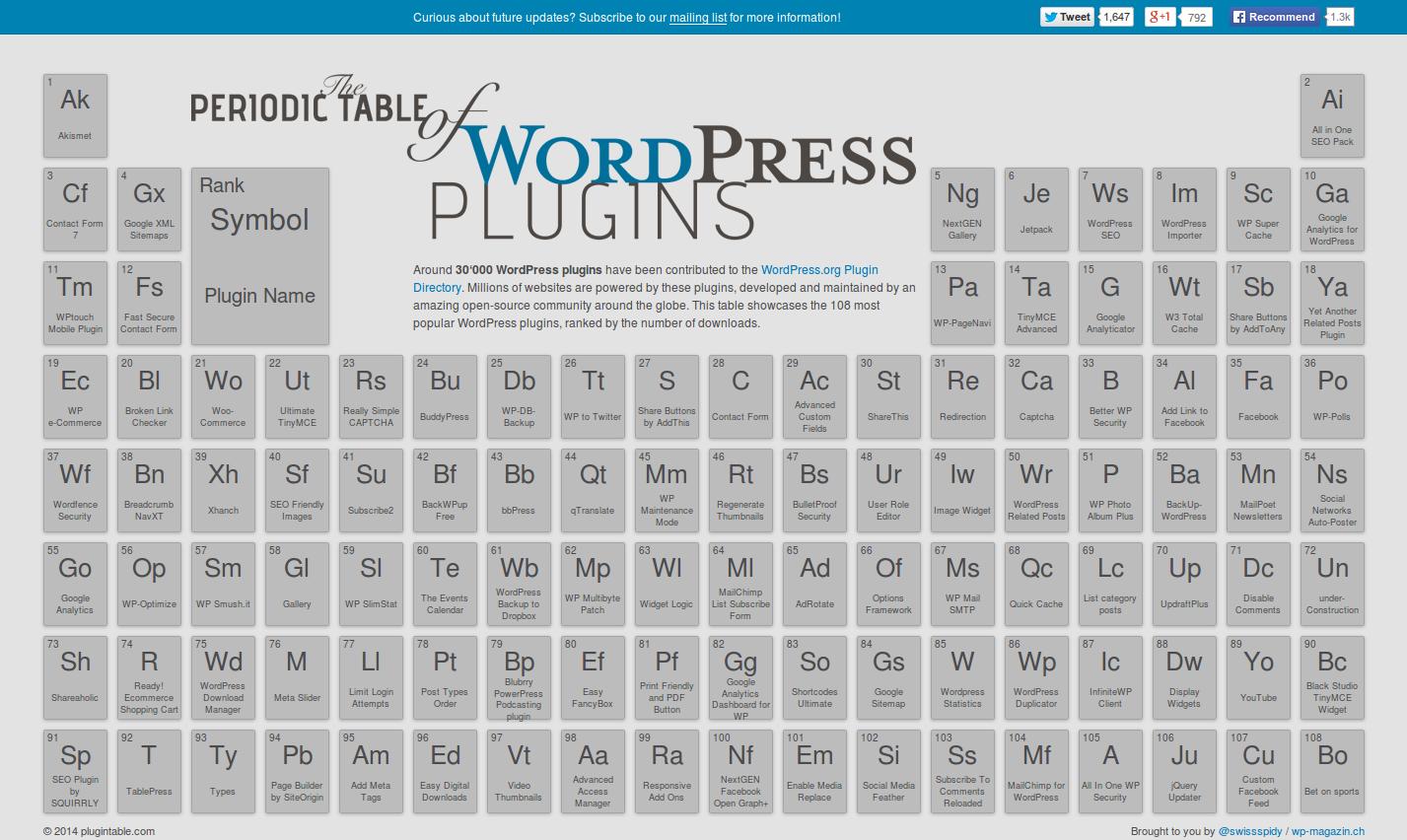 La tabla peridica de plugins de wordpress picando cdigo tabla peridica de plugins de wordpress urtaz Gallery