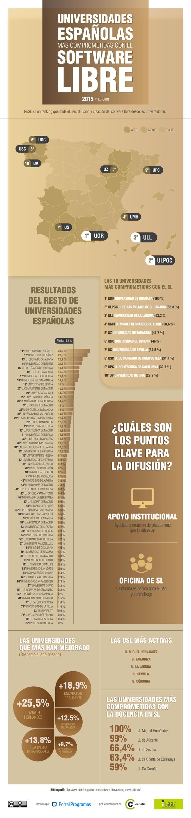 Mejores Universidades Espanolas Software Libre