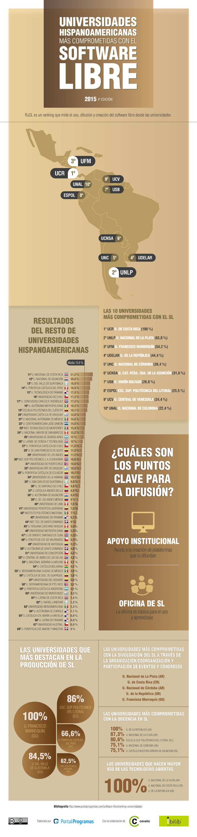 Mejores Universidades Hispanoamericanas Software Libre