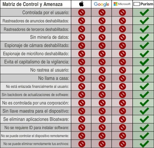 Matriz de Control y Amenaza