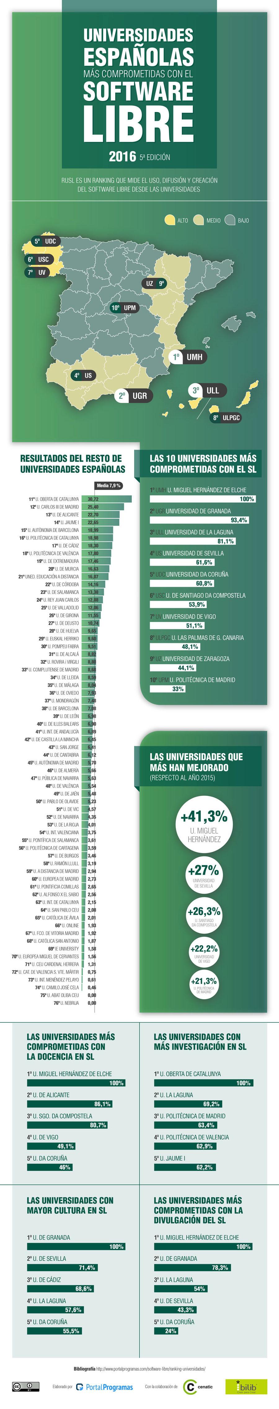 Las universidades españolas más comprometidas con el Software Libre en 2016