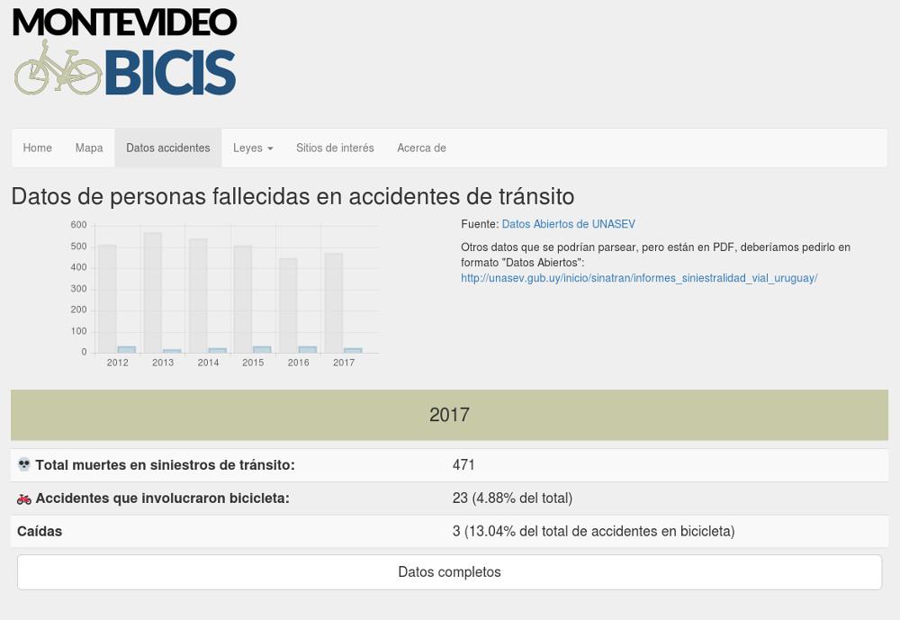 Montevideo Bicis