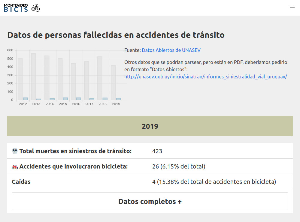 Montevideo Bicis 2019